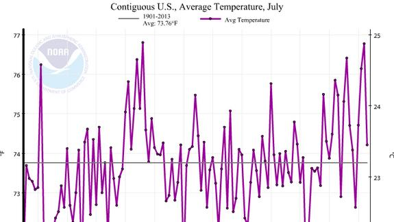 Change in Hottest US Month Isn't a Conspiracy: Here's Why