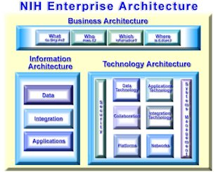 Designing Work for Man and Machine to Do Together image NIH Business Architecture Diagram