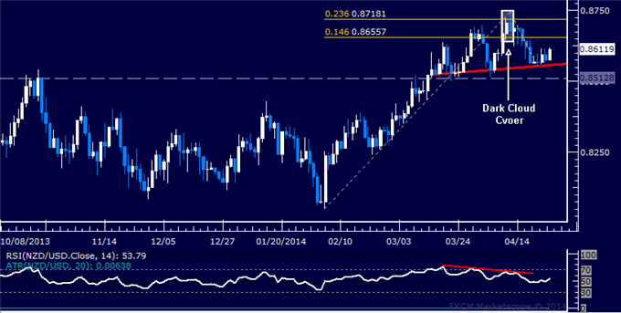 dailyclassics_nzd-usd_body_Picture_11.png, Forex: NZD/USD Technical Analysis – Chart Argues for Downside