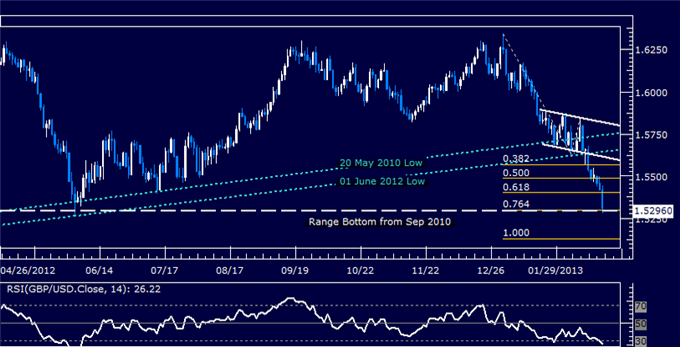 Forex_GBPUSD_Technical_Analysis_02.20.2013_body_Picture_5.png, GBP/USD Technical Analysis 02.20.2013
