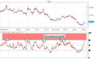 The_EURAUD_Closes_In_On_Overbought_Levels_body_Picture_1.png, The EURAUD Closes In On Overbought Levels