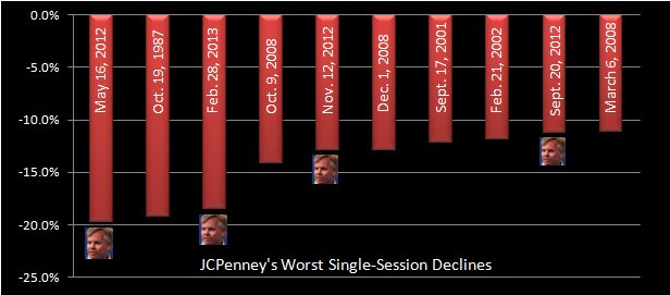 JCPenney Stock Chart for Worst Days