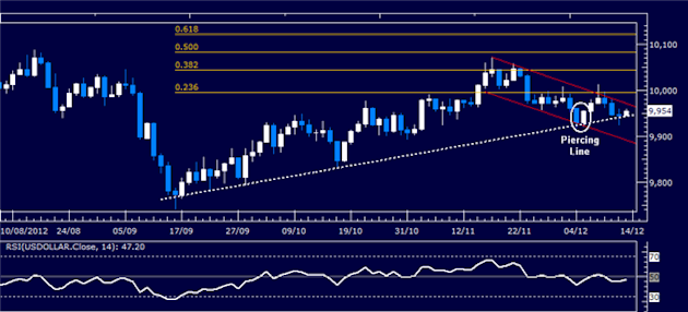 Forex_Analysis_Dollar_Holds_Key_Support_as_SP_500_Turns_Lower_body_Picture_4.png, Forex Analysis: Dollar Holds Key Support as S&P 500 Turns Lower