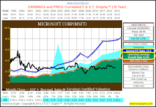 Looking For Value, Growth And Income After The Recent Market Run Up, Check Out These Tech Titans image MSFT1