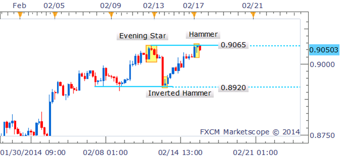 Forex_Strategy_AUDUSD_Shorts_Preferred_On_Hammer_Confirmation_body_Picture_1.png, Forex Strategy: AUD/USD Shorts Preferred On Hammer Confirmation