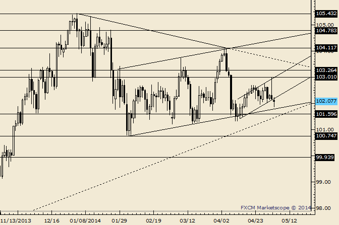 eliottWaves_usd-jpy_body_Picture_6.png, USD/JPY Building for Late Year Move Towards 105