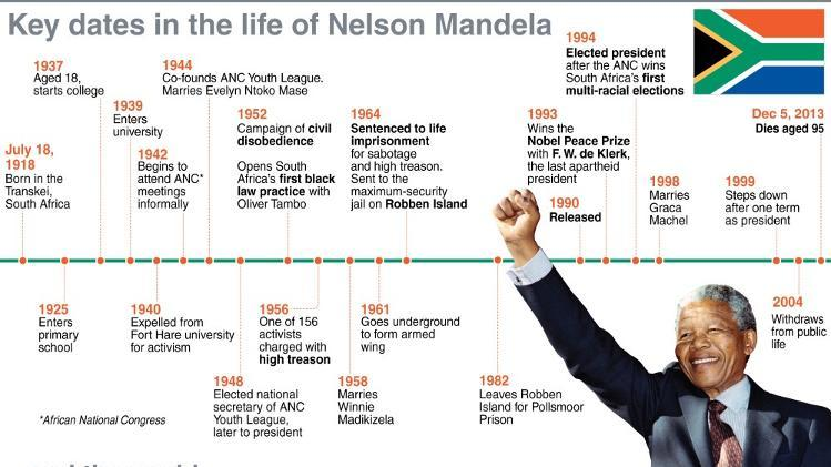 Key dates in the life on Nelson Mandela