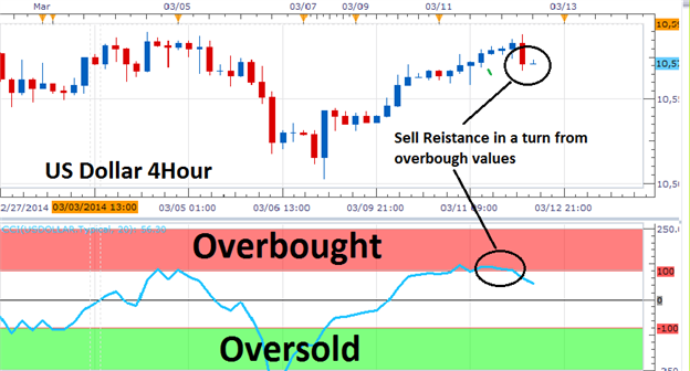 The_3_Step_Range_Trading_Strategy_body_Picture_2.png, The 3 Step Range Trading Strategy