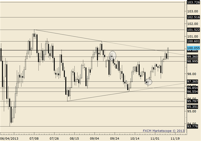 eliottWaves_usd-jpy_body_usdjpy.png, USD/JPY Inside Day at Trendline; Wait for Clarification