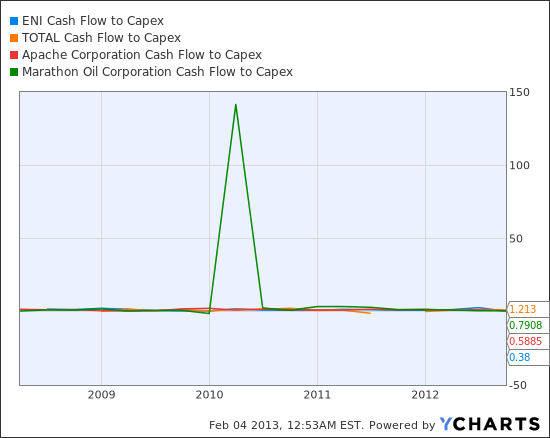 E Cash Flow to Capex Chart