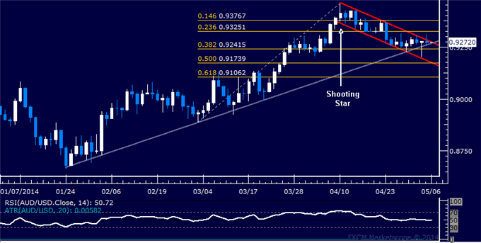 dailyclassics_aud-usd_body_Picture_12.png, AUD/USD Technical Analysis – Attempting to Turn Downward