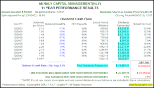 The Truth About The Impact of Dividend Reinvesting image NLY3