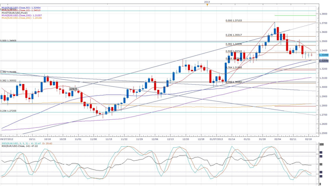 Euro_Rises_Temporarily_on_Higher_German_Investor_Confidence_body_eurusd_daily_chart.png, Euro Rises Temporarily on Improved German Investor Confidence
