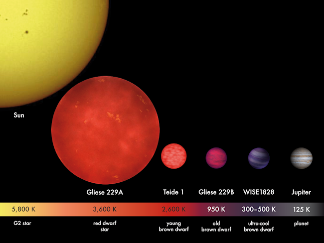 BrownDwarfs_Comparison_01