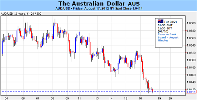 Australian_Dollar_Risk_Trends_Nascent_Intervention_Threat_in_Focus_body_Picture_5.png, Australian Dollar: Risk Trends, Nascent Intervention Threat in Focus