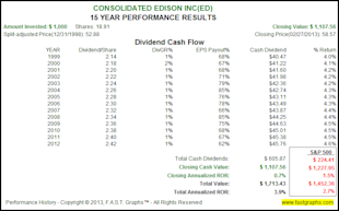 The Truth About The Impact of Dividend Reinvesting image ED2