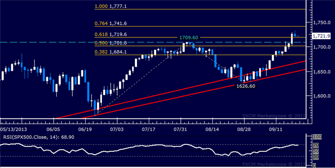 Forex_Dollar_Rebounds_From_3-Month_Low_SPX_500_Stalls_at_Record_High_body_Picture_6.png, Dollar Rebounds From 3-Month Low, SPX 500 Stalls at Record Hi...