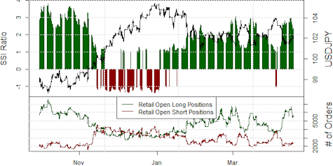 ssi_usd-jpy_body_Picture_14.png, Japanese Yen Seems Likely to Fall Further (USDJPY gain)