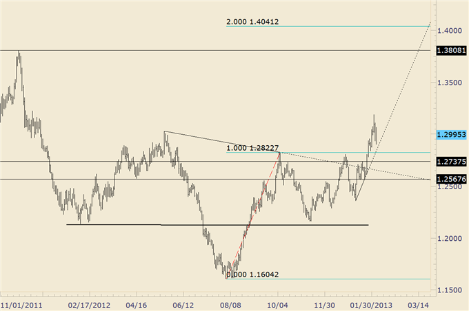 EURUSD_Trades_Higher_off_of_Trendline_Support_body_euraud.png, EUR/USD Trades Higher off of Trendline Support