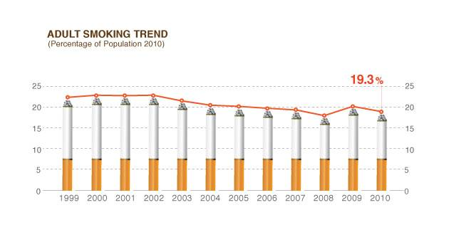 The decrease of prevalence of 20.9% in 2005 to 19.3% in 2010 translates to 3 million fewer smokers.