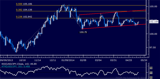 USD/JPY Technical Analysis – Attempting a Cautious Bounce
