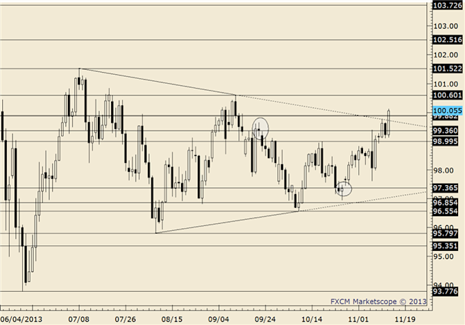 eliottWaves_usd-jpy_body_usdjpy.png, USD/JPY August Low at 95.80 and Channel Confluence Below 95