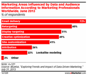 Report: More Marketers Invest In Data Driven Efforts image MarketingAreasInfluenceByData