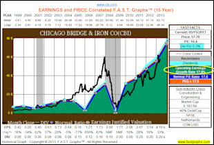 Chicago Bridge & Iron Co: Fundamental Stock Research Analysis image CBI1
