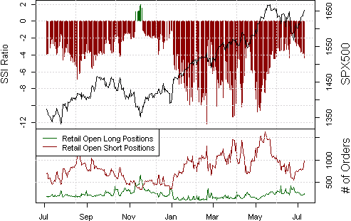 ssi_spx500_body_Picture_15.png, Selling SPX500 Akin to Jumping in Front of Freight Train