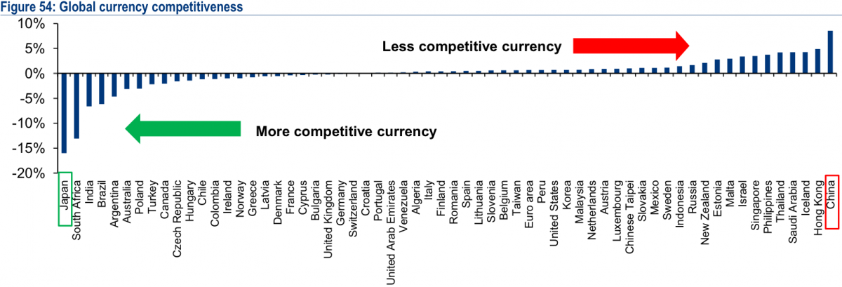 Global currency competitiveness