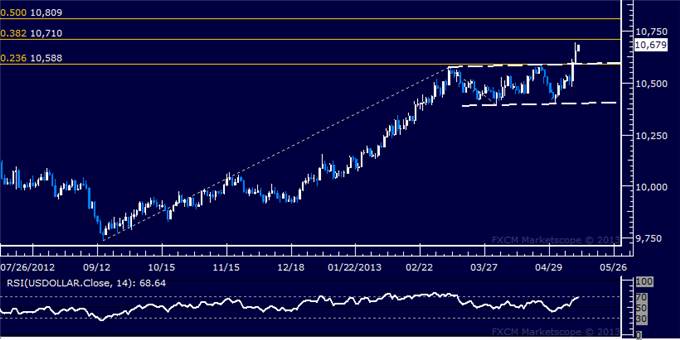 Forex_US_Dollar_Technical_Analysis_05.10.2013_body_Picture_5.png, US Dollar Technical Analysis 05.13.2013