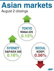 Asian markets were mixed in tentative trade ahead of a meeting of the European Central Bank that investors hope will produce a fresh round of stimulus measures to support the euro
