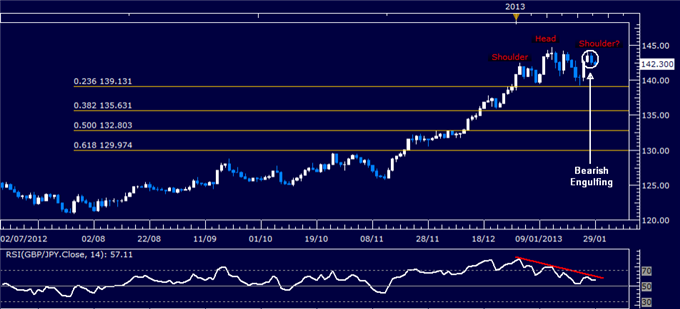 Forex_Analysis_GBPJPY_Classic_Technical_Report_01.29.2013_body_Picture_1.png, Forex Analysis: GBP/JPY Classic Technical Report 01.29.2013