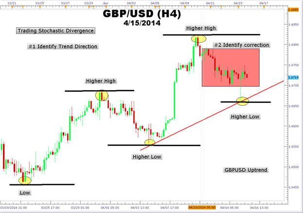 4-Steps-to-Trade-GBPUSD-Stochastics-Divergence_body_Picture_2.png, 4-Steps to Trade GBPUSD Stochastics Divergence