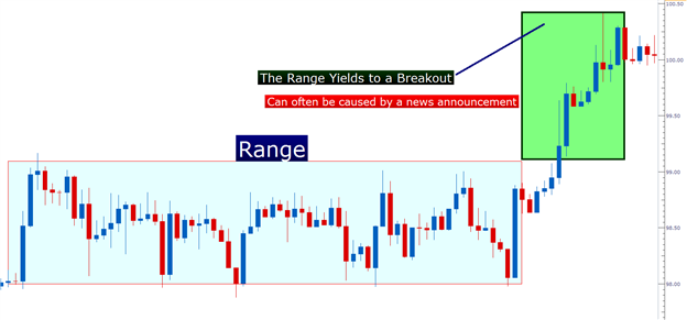 How_to_Hunt_for_Breakouts_body_Picture_5.png, Learn Forex:  How to Hunt for Breakouts