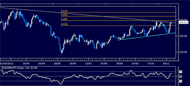 Forex_Analysis_GBPJPY_Classic_Technical_Report_11.19.2012_body_Picture_5.png, Forex Analysis: GBP/JPY Classic Technical Report 11.19.2012