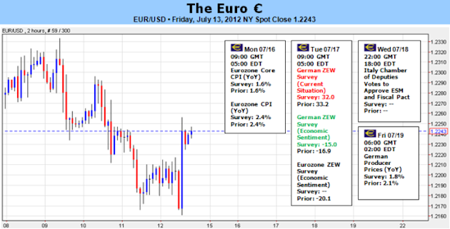 Euro_at_Historical_Midpoint_Needs_Collapse_in_Risk_Appetite_to_Proceed_body_Picture_5.png, Euro at Historical Midpoint Needs Collapse in Risk Appetite to Proceed