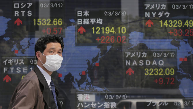 A man walks by an electronic stock board of a securities firm showing Japan's Nikkei 225 index at 12,194.10 in Tokyo Friday, March 8, 2013. A positive jobs report that pushed the Dow to another record high this week helped boost Asian stock markets on Friday. In the morning Nikkei 225 index jumped 1.9 percent to 12,200.45, as a weakening yen boosted export-linked shares. Hong Kong's Hang Seng rose 0.9 percent to 22,971.79. (AP Photo/Itsuo Inouye)