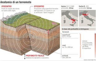 L&amp;#39;anatomia di un terremoto: schema con epicentro, ipocentro, profondit&#xe0; e rapporto tra questa e l&amp;#39;intensit&#xe0; del sisma