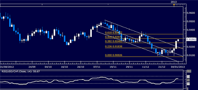 Forex_Analysis_USDCHF_Classic_Technical_Report_01.04.2013_body_Picture_1.png, Forex Analysis: USD/CHF Classic Technical Report 01.04.2013