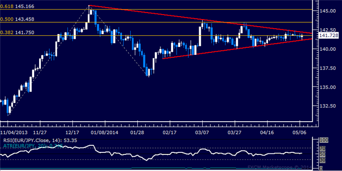 EUR/JPY Technical Analysis – Flat-Lined Above 141.00 Mark
