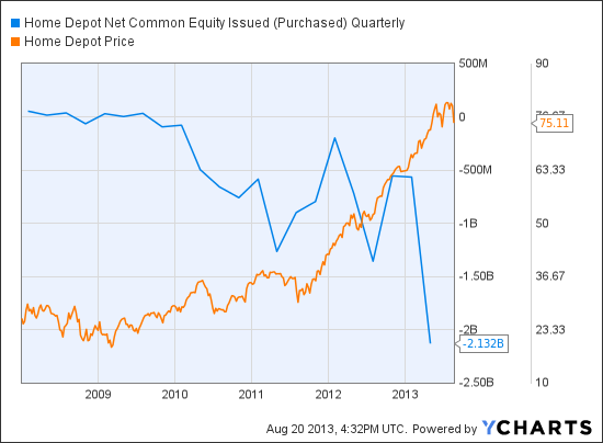 HD Net Common Equity Issued (Purchased) Quarterly Chart