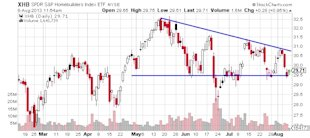 Four Important Stock Charts Showing Warning Signs image SP Homebuilders Index chart
