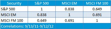 S'P 500 vs. MSCI EM and MSCI FM 100