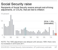 Social Security raise to be among lowest in years Associated Press 4b6aef0388211522400f6a7067001ef6