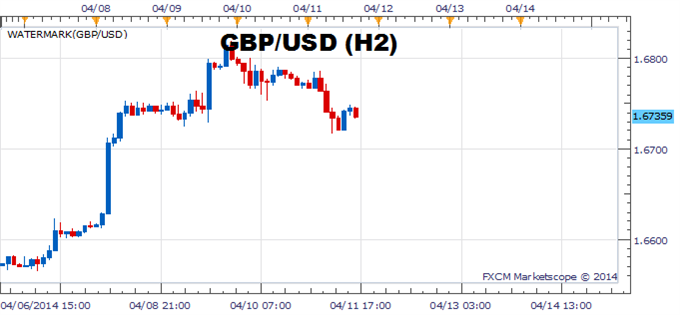 GBPUSD-Remains-Poised-for-Higher-High-on-Stronger-U.K.-Recovery_body_Picture_1.png, GBP/USD Remains Poised for Higher High on Stronger U.K. Recovery