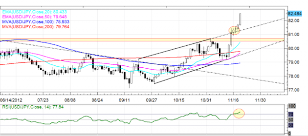 Daily FX Chart 2
