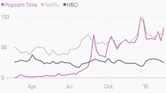 Why Popcorn Time Scares Netflix