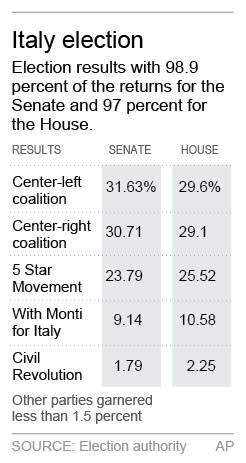 Graphic shows results of Italy's election