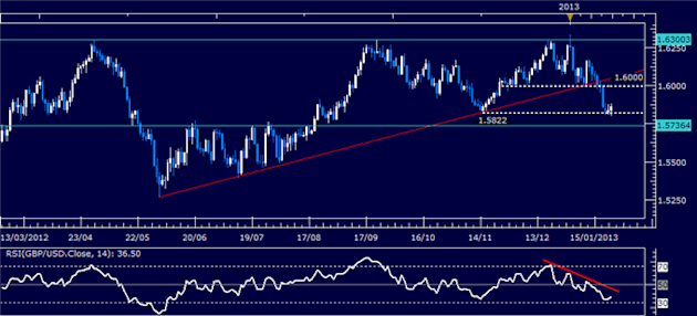 Forex_Analysis_GBPUSD_Classic_Technical_Report_01.23.2013_body_Picture_1.png, Forex Analysis: GBP/USD Classic Technical Report 01.23.2013